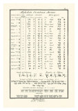 Alphabets Orientaux Prints by Denis Diderot
