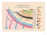 Chemistry of Geology Posters by Edward L. Youmans