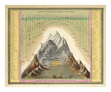 Heights of The Principal Mountains In The World, c.1846 Affiches par Samuel Augustus Mitchell