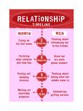 Relationship Timeline Prints