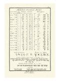 Alphabets Orientaux Affiches par Denis Diderot