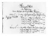 Excerpt from J.S. Bach's Salary Payment for 1708-09 Giclee Print by  German School