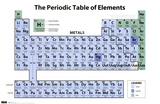 Peroidic Table Of Elements Posters