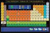 Tableau de classification périodique des éléments Reproduction transférée sur toile