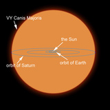 A Diagram Comparing the Sun to VY Canis Majoris Photographic Print by  Stocktrek Images