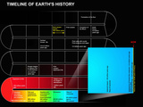 A Timeline of Earth's History Photographic Print by  Stocktrek Images