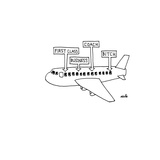 An airplane with signs for, 'FIRST CLASS', 'BUSINESS', 'COACH', and 'BITCH… - Cartoon Premium Giclee Print by Ariel Molvig