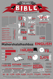 Bible Stats Prints