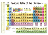 Periodic Table of the Elements White Scientific Chart Poster Print Plakater