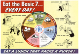 Nutritional Chart Pyramid Eat the Basic 7 WWII War Propaganda Art Print Poster Posters