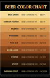 Beer Brewers Reference Chart Print Poster Masterprint
