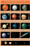 Our Solar System Planets Educational Chart Poster Poster