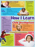 How I Learn Poster Posters