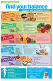 Dietary Guidelines poster Prints