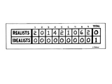 "Scoreboard of ""Realists"" against ""Idealists."" The ""Realists"" score each in… - New Yorker Cartoon Premium Giclee Print by Dana Fradon"