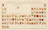 Periodic Table of the Desserts Educational Food Poster Posters af Naomi Weissman