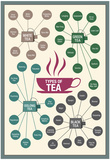 Types of Tea Affiche