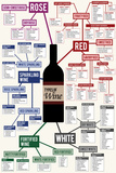 Types of Wine Chart Poster Prints