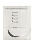 Saturn-Moon Observations, 18th Century Giclee Print by Middle Temple Library
