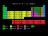 Standard Periodic Table, Element Types Posters par Victor Habbick