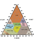 Soil Triangle Diagram Photographic Print by Sheila Terry