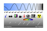 Electromagnetic Spectrum Photographic Print by Friedrich Saurer