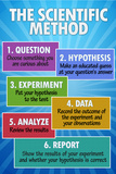The Scientific Method Classroom Chart Plastic Sign Plastikskilte