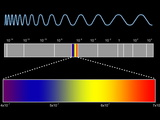 Electromagnetic Spectrum Photo by  SEYMOUR