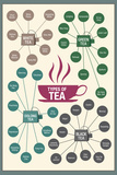 Types of Tea Plastic Sign Wall Sign