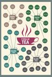 Types of Tea Plastic Sign Wandschilder