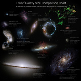 A Selection of Galaxies Smaller Than the Milky Way Shown to the Same Scale Photographic Print