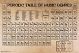 Periodic Table of Music Poster