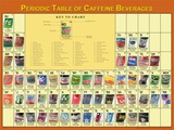 Periodic Table of Caffeine Poster Print