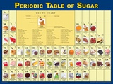 Periodic Table of Sugar Poster Poster