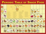 Periodic Table of Snacks Poster Photo