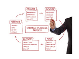Strategy Management Planning Process Flow Chart Prints by  Flynt