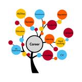 Career Tree Posters par  ronstik