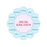 Special Education Circular Word Prints by  mybaitshop