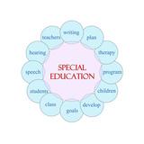 Special Education Circular Word Premium Giclee Print by  mybaitshop