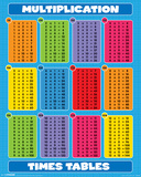 Multiplication - Times Tables Pósters