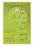 Chakras and Mudras Poster