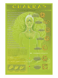 Chakras and Mudras Posters