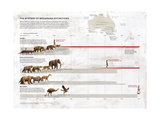 Megafauna Extinction on Australia, North and South America and New Zealand Giclee Print by Raul Martin Domingo