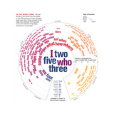 Diagram of Words That Have Changed the Least over Time Giclée-tryk af Oliver Uberti