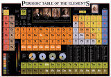 Periodic Table of the Elements Poster Chart