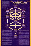 The Ten Sefirot of The Kabbalah Posters