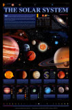 Lo schema del sistema solare, ©Spaceshots Poster