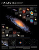Galaxies Chart - ©Spaceshots Póster