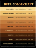 Beer Brewers Reference Chart Print Poster Photo