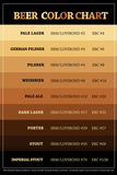Beer Brewers Reference Chart Prints
